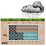滲透型雨水積磚工法