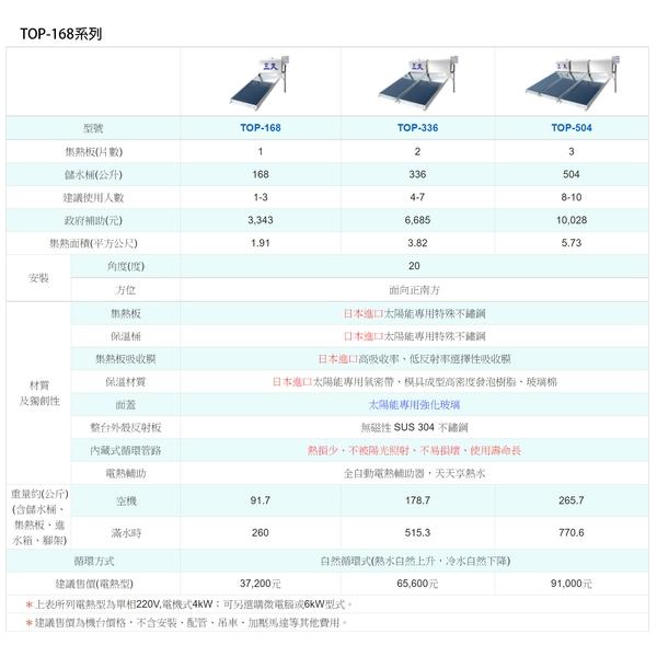 三久太陽能機台規格