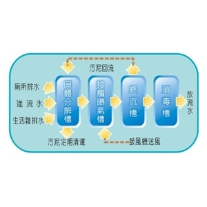 汙水處理流程圖-長勝環境科技有限公司-台南