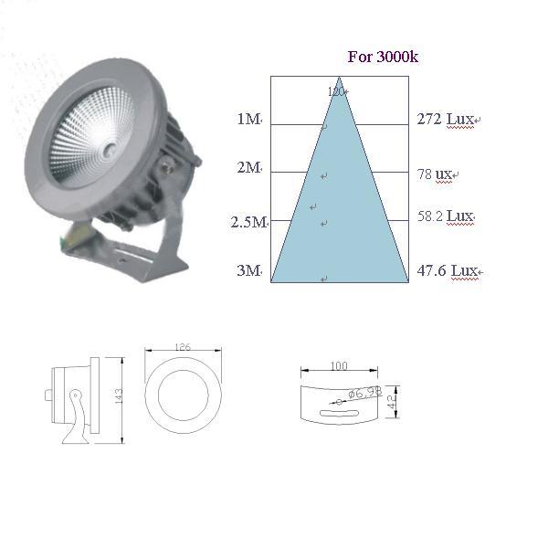 COB圓形投射燈