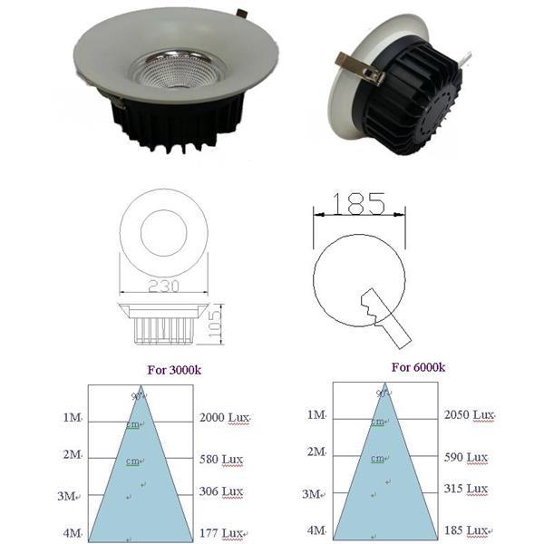 LED 32W 10吋 崁燈