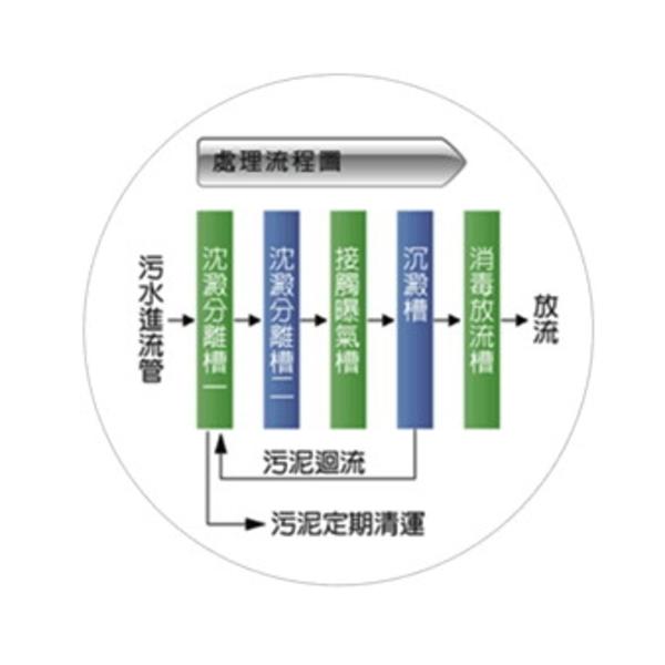 汙水處理流程圖